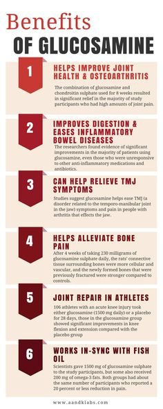 An infographic about the positive benefits of supplementing with glucosamine