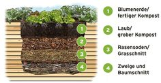 Hochbeet selber bauen: So geht's Build a raised bed yourself: how it works