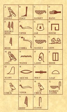 Ancient Egyptian Hieroglyphics Symbols And Meanings cakepins.com