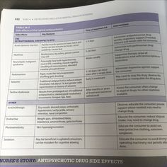 Side effects Typical Anti Psychotics