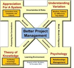 Profound Knowledge & the Art of Project Management | Enterprise Social Network, Social Business & Collaboration News | Scoop.it