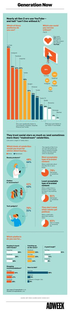 """Why Generation Z Should Be Included in Your Content Strategy [Infographic] (By @HubSpot)"""