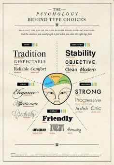 Mind Games: Psychology in Webshop Design Graphisches Design, Graphic Design Tips, Graphic Design Inspiration, Vector Design, Layout Design, Web Design Basics, Logo Design Tips, Design Trends, Interior Design