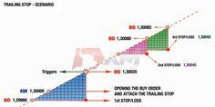 Trailing Stop Orders on Metatrader 4 http://forex-quebec.com/trailing-stop-orders-metatrader-4/ #forex #trading #mt4