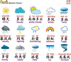 Decode Mandarin Chinese/Learn Better/天气 Weather
