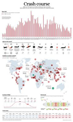 A historical look at aviation accidents (1942-2014) #planeaccidents | #Infographic repinned by @Piktochart | Create yours at www.piktochart.com