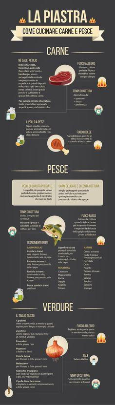 Cucinare carne e pesce alla piastra: linfografica