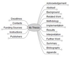 Getting organized to write a thesis or major paper is a major step.  This site helps!