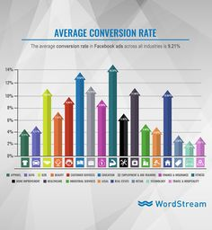 average conversion rate on facebook ads