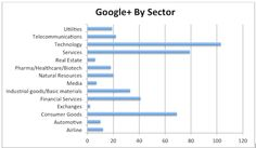 IR Emerging Trends – Use of Google+ by public companies: Case Study: Alcatel. Check out full blog here: http://www.q4blog.com/2014/03/04/ir-emerging-trends-use-of-google-by-public-companies-case-study-alcatel/