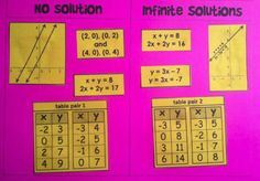 Systems of Equations sorting activity: identify types of systems of equations (with 1 solution, no solution and infinite solutions) when data is presented in tables, graphs, sets of coordinate pairs and pairs of equations.