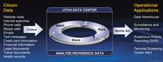 Learn more about the data we store at the Utah Data Center