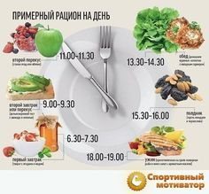 Pictures on request proper nutrition menus – Healthy Recipes Proper Nutrition, Healthy Nutrition, Healthy Food, Diet Recipes, Healthy Recipes, C'est Bon, Healthy Weight, How To Lose Weight Fast, Weight Gain