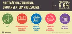 Ovo su bila najtraženija zanimanja na tržištu BiH u oblasti sektora proizvodnje tokom 2014. godine.