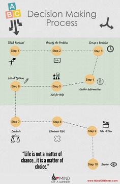 Decision making process!   Read full explanation here: http://www.mindofwinner.com/decision-making-process/