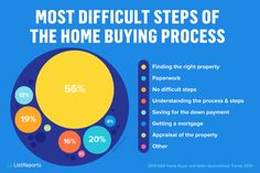 Buying a home isn't easy. We can help you avoid unnecessary stress and navigate the home buying process! Message to get started. Real Estate Information, Real Estate Tips, Real Estate Services, Real Estate Companies, Real Estate Marketing, Las Vegas Real Estate, Home Buying Process, First Time Home Buyers, Home Ownership