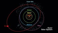 A diagram showing the orbits of the outer Solar planets. Saturn's orbit is represented in yellow