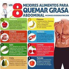 Factor Quema Grasa Quema grasa abdominal - Una estrategia de pérdida de peso algo inusual que te va a ayudar a obtener un vientre plano en menos de 7 días mientras sigues disfrutando de tu comida favorita