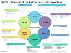 Introducing the Entrepreneurship Ecosystem: Four Defining Characteristics