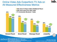 """According to Click Z; A recent IAB study has found that moving TV ad dollars to digital advertising can increase reach while lowering overall costs.IAB officials say that moving 15 percent of a firm's TV spending dollars to digital ads can increase the reach of consumer-packaged goods (CPG) by over 3 percent in the 18 and over demographic. In non-CPG categories, the study found that incremental reach grew by over 6 percent on average in the same demo.""""This study documents that brands need…"""