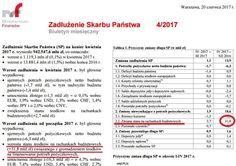 Fragment biuletynu Ministerstwa Finansów o zadłużeniu Skarbu Państwa