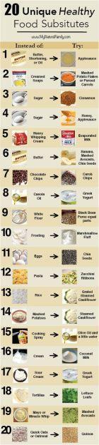 20 Unique Healthy Food Alternatives guide - MyNaturalFamily.com #health #alternatives #substitutes