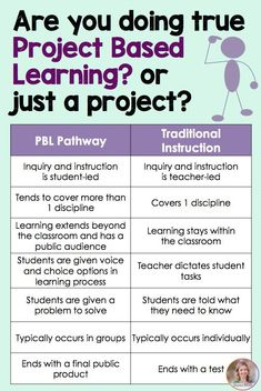 Project based learning elementary - Project based learning Or just a project from Science Rocks pbl Problem Based Learning, Inquiry Based Learning, Project Based Learning, Science Inquiry, Student Centered Learning, Experiential Learning, Student Learning, Learning Activities, Instructional Strategies