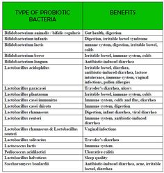 Probiotics: The Good Bacteria With Health Benefits - Holtorf Medical Group