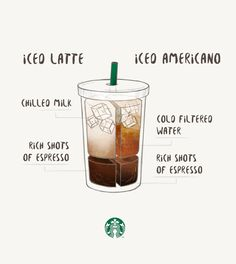 Although both drinks start with rich shots of espresso, the difference between these iced favorites comes down to milk or water. An Iced Latte is creamier and sweeter, whereas an Iced Americano is bolder. Starbucks Recipes, Starbucks Drinks, Starbucks Coffee, Coffee Recipes, Iced Coffee Drinks, Espresso Drinks, Coffee Cafe, Iced Americano, Cafe Americano Recipe