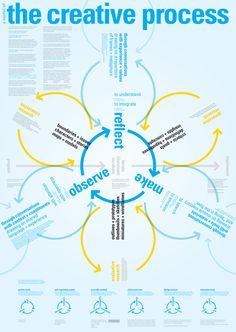 A Model of The Creative Process #creativity