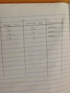 What's wrong with this data table? 7a