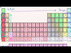 Khan Academy video - Periodic Table Trends: Ionization Energy #periodictable