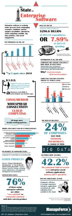 The state of enterprise software #infografia #infographic