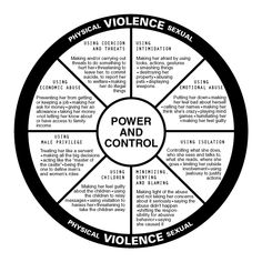 Teach your children to be aware of The Circle of Domestic Violence, or you might be being abused if......