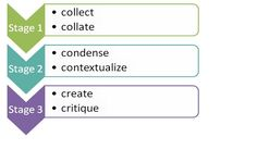 Three Stages of Curation for professional learning through social media for ECEs