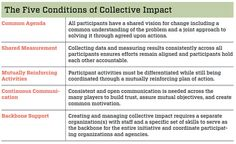 Channeling Change: Making Collective Impact Work | Stanford Social Innovation Review