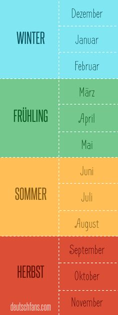 Seasons and months in German language. Learn german vocabulary Seasons and months in German language. German Language Learning, Language Study, Learn A New Language, Spanish Language, French Language, Dual Language, German Resources, Study German, Deutsch Language