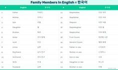 영어로 모든 가족 회원 - 가족 어휘. All family Members in English and korean for everyone