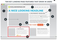 10 Must-Have Key Landing Features that Attract and Motivate People to Take Action