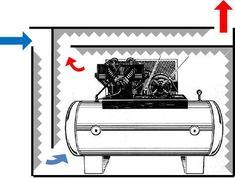 Adam's compressor enclosure - Tested