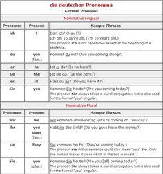 b6239ad6a329f0c1bcae3c8549495ce5.jpg (843×403) | German Learning ...