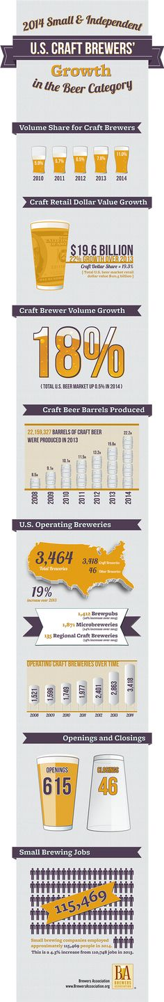 In 2014, craft brewers produced 22.2 million barrels, and saw an 18 percent rise in volume! #craftbeer #beer #infographic