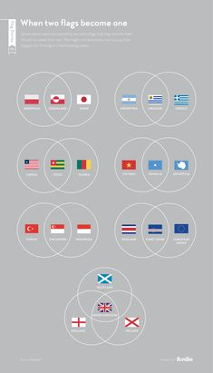 Post with 2948 votes and 59831 views. Tagged with , The More You Know, , ; Shared by factgoose. The history of flags Visualisation, Data Visualization, Flags Of The World, Countries Of The World, History Of Flags, Best Flags, Flag Colors, The More You Know, Flag Design