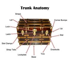 steamer trunk Image Search Results for steamer trunk restoration How To Choose Curtains Or Blinds Fo Wooden Trunks, Old Trunks, Vintage Trunks, Trunks And Chests, Antique Trunks, Wooden Chest, Trunk Redo, Trunk Makeover, Vintage Suitcases