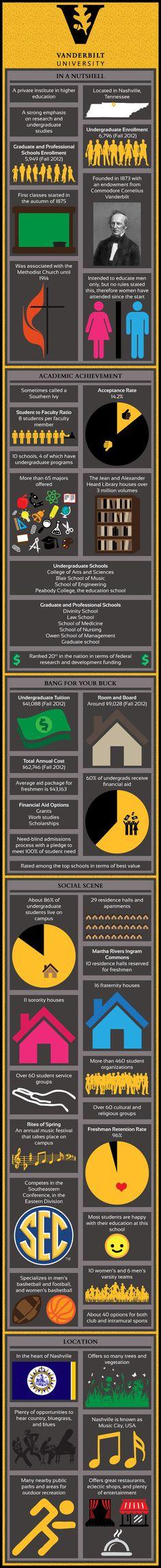 Vanderbilt University Infographic gives information on the US University admissions, schools, programs, fees etc College List, College Hacks, College Loans, Usa University, Vanderbilt University, Dream School, I School, Liberal Arts College, College Search