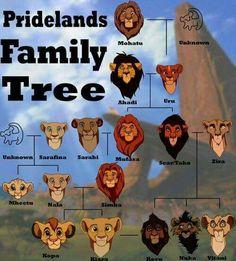 Lk family tree
