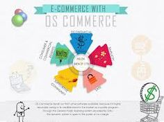 osCommerce development Mississauga has become popular even in other metropolitans because of the features the developers in this place provide to the websites of their clients.