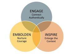 Leadership Courage: Creating A Culture Where People Feel Safe To Take Risks