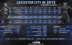 From relegation candidates to Premier League challengers. The numbers behind Leicester City's remarkable year in 2015.