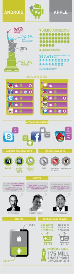 #Android vs. #Apple #Infographics Thanks to the @Paveya team!